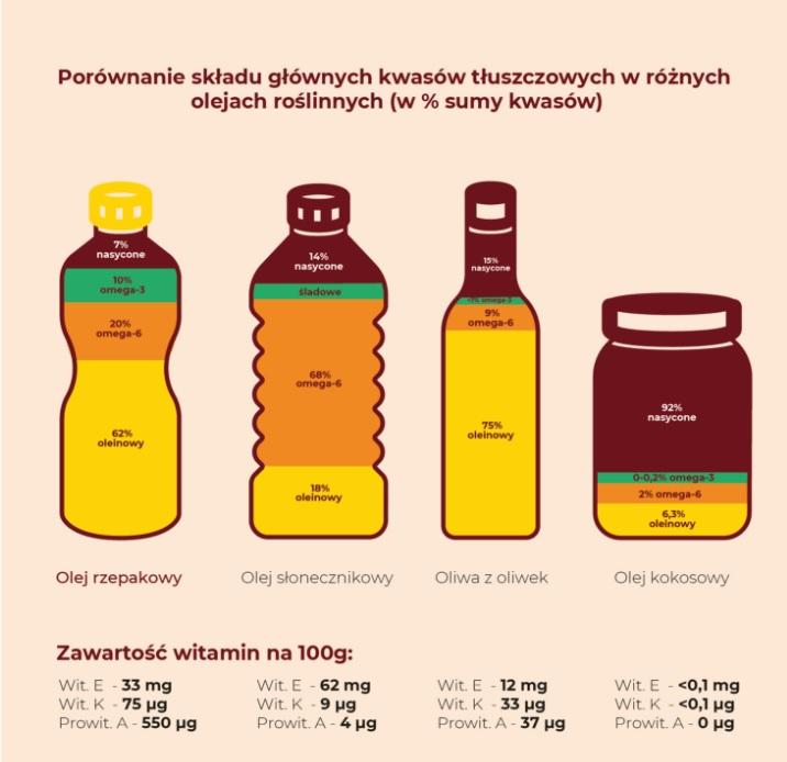 skład kwasów tłuszczowych w różnych olejach porównanie